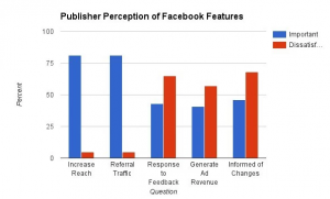 Publishers Perception of Facebook Features