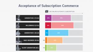 Nielsen-Acceptance of Retail Subscription