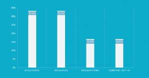 Build Vs Buy Webinar Results Graph