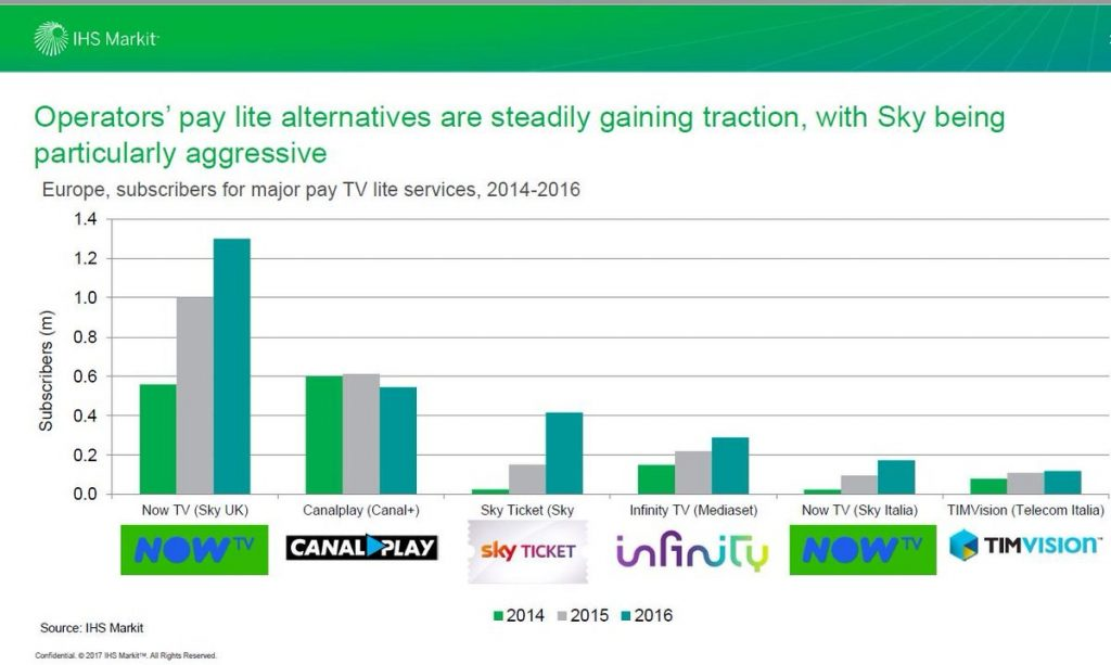 Now TV is the most successful OTT service in Europe managed by a pay-TV European operator