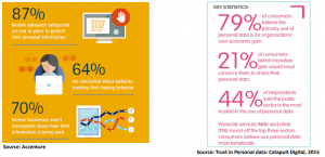 Accenture report on data protection