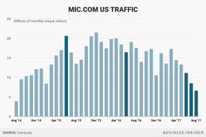 Mic US Traffic