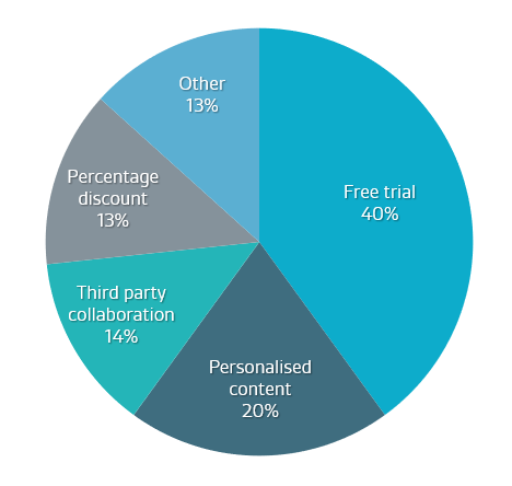 Publishing Poll Results: Free Trials Most Likely to Convert