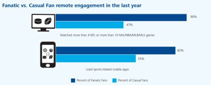 Opportunities in OTT for Leagues & Federations 1