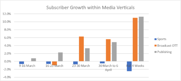 subscriber growth graph