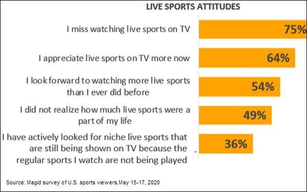 Live Sports Attitudes Graph
