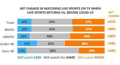 Changes in Watching Sports Live Graph