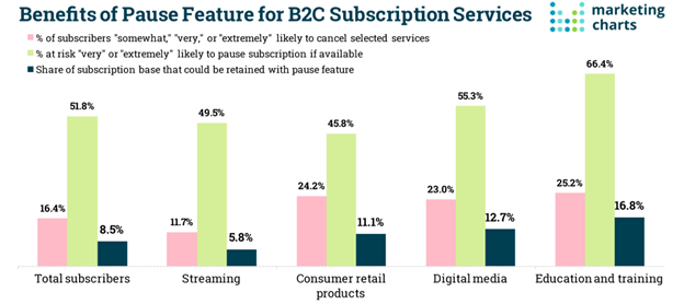 B2C Subscription Data